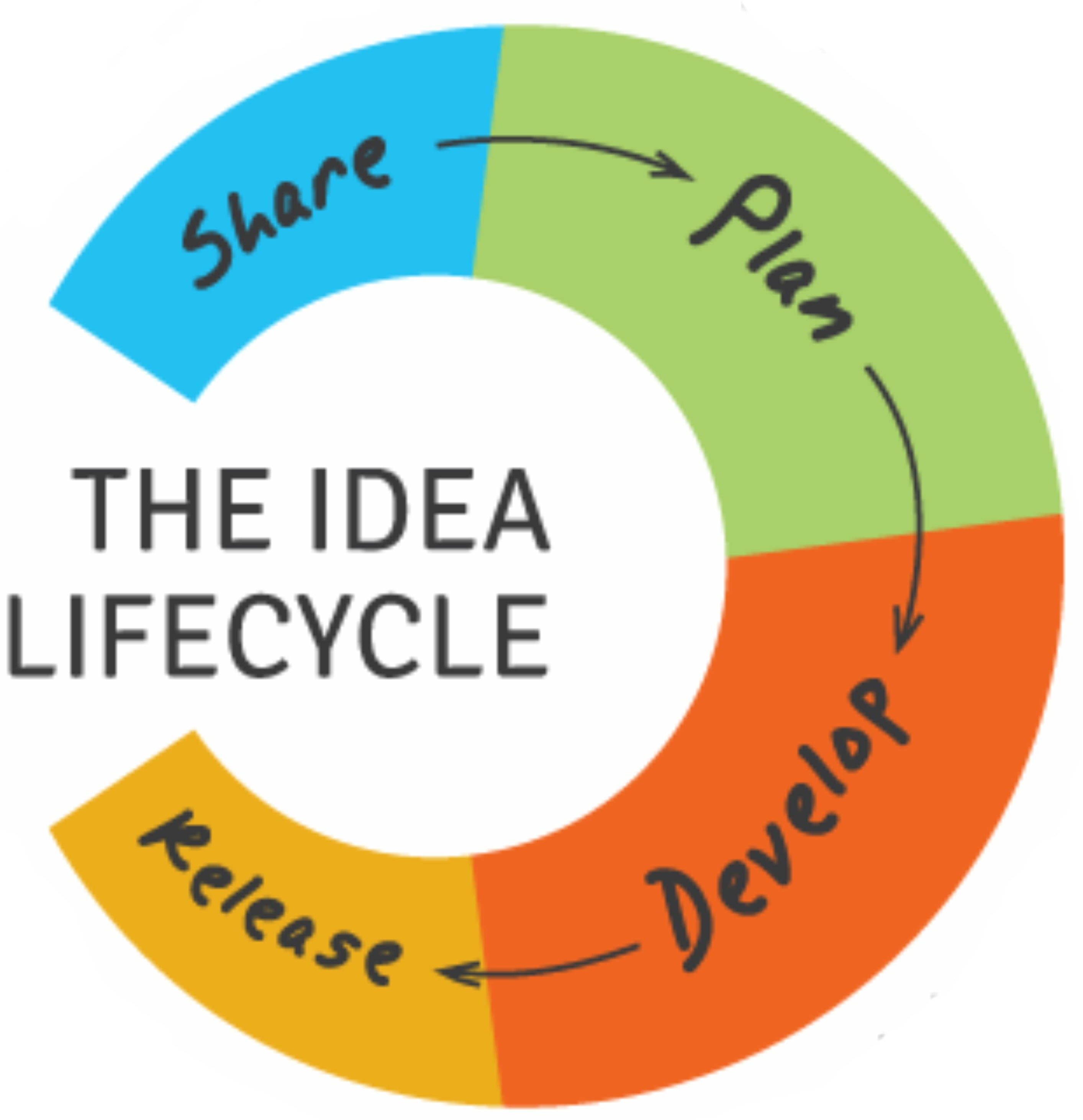 The Winning Edge – How to Build and Spread Your Ideas