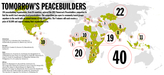 Tomorrow's Peacebuilders Competition 2014 – Win a trip + $4,000 Grant