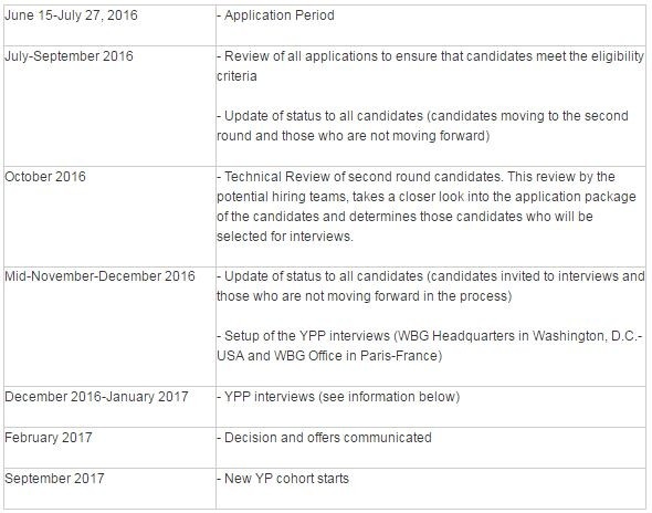 world bank young professionals program ypp opportunity desk selection cycle