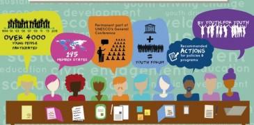 UNESCO Youth Forum Nigeria